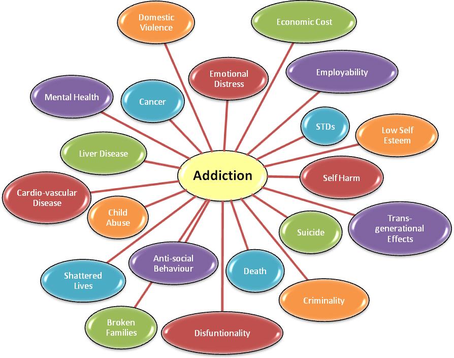 Addiction Diagram